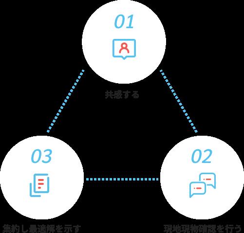 行動指針イメージ図