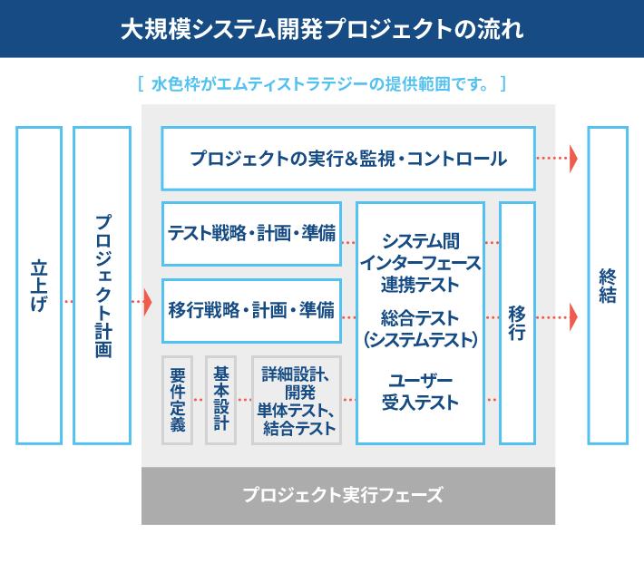 大規模システム開発プロジェクトのマスタースケジュール